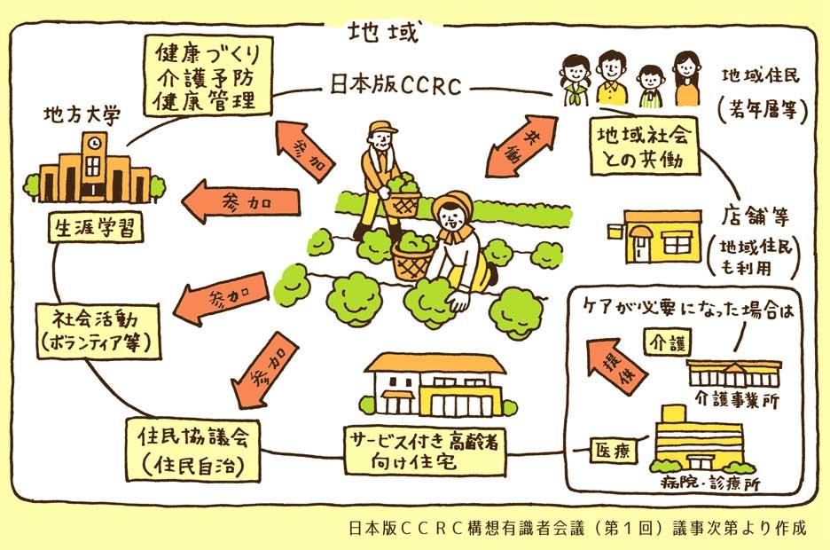 ccrc構想
